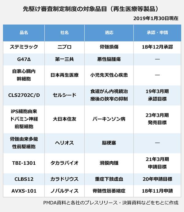 先駆け審査制定制度の対象品目(再生医療等製品)の表。<ステミラック>社名:ニプロ、適応:脊髄損傷、承認・申請:2018年12月承認。<G47Δ>社名:第一三共、適応:悪性脳腫瘍。<自家心臓内幹細胞>社名:日本再生医療、適応:小児先天性心疾患。<CLS2702C/D>社名:セルシード、適応:食道がん内視鏡治療後の狭窄の抑制、承認・申請:2019年3月期承認目標。<iPS細胞由来ドパミン神経前駆細胞>社名:大日本住友、適応:パーキンソン病、承認・申請:2023年3月期発売目標。<骨髄由来多機能性前駆細胞>社名:ヘリオス、適応:脳梗塞。<TBI-1301>社名:タカラバイオ、適応:滑膜肉腫、承認・申請:2021年3月期申請目標。<CLBS12>社名:カラドリウス、適応:重症下肢虚血、承認・申請:2020年申請目標。<AVXS-101>社名:ノバルティス、適応:脊髄性筋萎縮症、承認・申請:2018年11月申請。