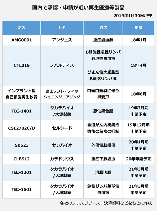 国内で承認・申請が近い再生医療等製品の表。<AMG0001>社名:アンジェス、適応:重症虚血肢、申請:2018年1月。<CTL019>社名:ノバルティス、適応:B細胞性急性リンパ芽球性白血病、申請:2018年4月。<インプラント型自己細胞再生軟骨>社名:富士ソフト・ティッシュエンジニアリグ、適応:口唇口蓋裂に伴う鼻変形、申請:2018年6月。<TBI-1401>社名:タカラバイオ/大塚製薬、適応:悪性黒色腫、申請:2019年3月申請予定。<CSL2702C/D>社名:セルシード、適応:食道がん内視鏡治療後の狭窄の抑制、申請:2019年12月期申請予定。<SB623>社名:サンバイオ、適応:外傷性脳損傷、申請:2020年1月期申請予定。<CLBS>社名:カラドリウス、適応:重症下肢虚血、申請:2020年申請予定。<TBI-1301>社名:タカラバイオ/大塚製薬、適応:滑膜肉腫、申請:2021年3月期申請予定。<TBI-1501>社名:タカラバイオ/大塚製薬、適応:急性リンパ芽球性白血病、申請:2021年3月期申請予定。