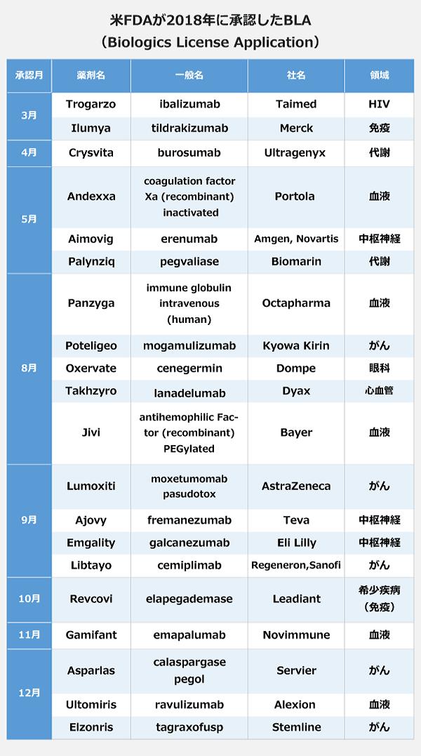 米FDAが2018年に承認したBLA(Biologics License Application)の表。【3月】薬剤名:Trogarzo、一般名:ibalizumab-uiyk、社名:Taimed、領域:HIV。薬剤名:Ilumya、一般名:tildrakizumab、社名:Merck、領域:免疫。【4月】薬剤名:Crysvita、一般名:burosumab、社名:Ultragenyx、領域:代謝。【5月】薬剤名:Andexxa、一般名:coagulation factor Xa (recombinant) inactivated、社名:Portola、領域:血液。薬剤名:Aimovig、一般名:erenumab、社名:Amgen, Novartis、領域:中枢神経。薬剤名:Palynziq、一般名:pegvaliase、社名:Biomarin、領域:代謝。【8月】薬剤名:Panzyga、一般名:immune globulin intravenous (human)、社名:Octapharma、領域:血液。薬剤名:Poteligeo、一般名:mogamulizumab、社名:Kyowa Kirin、領域:がん。薬剤名:Oxervate、一般名:cenegermin、社名:Dompe、領域:眼科。薬剤名:Takhzyro、一般名:lanadelumab、社名:Dyax、領域:心血管。薬剤名:Jivi、一般名:antihemophilic Factor (recombinant) PEGylated、社名:Bayer、領域:血液。【9月】薬剤名:Lumoxiti、一般名:moxetumomab pasudotox、社名:AstraZeneca、領域:がん。薬剤名:Ajovy、一般名:fremanezumab、社名:Teva、領域:中枢神経。薬剤名:Emgality、一般名:galcanezumab、社名:Eli Lilly、領域:中枢神経。薬剤名:Libtayo、一般名:cemiplimab、社名:Regeneron,Sanofi、領域:がん。【10月】薬剤名:Revcovi、一般名:elapegademase、社名:Leadiant、領域:希少疾病(免疫)。【11月】薬剤名:Gamifant、一般名:emapalumab、社名:Novimmune、領域:血液。【12月】薬剤名:Asparlas、一般名:calaspargase pegol、社名:Servier、領域:がん。薬剤名:Ultomiris、一般名:ravulizumab、社名:Alexion、領域:血液。薬剤名:Elzonris、一般名:agraxofusp、社名:Stemline、領域:がん。