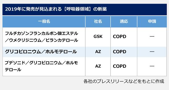 2019年に発売が見込まれる[呼吸器領域]の新薬の表。<フルチカゾンフランカルボン酸エステル/ウメクリジニウム/ビランカテロール>社名:GSK、適応:COPD。<グリコピロニウム/ホルモテロール>社名:AZ、適応:COPD。<ブデソニド/グリコピロニウム/ホルモテロール>社名:AZ、適応:COPD。