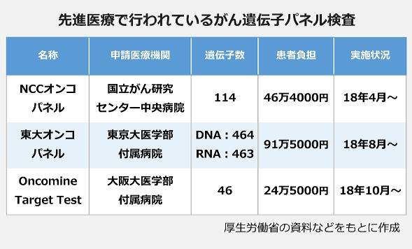 先進医療で行われているがん遺伝子パネル検査の表。【NCCオンコパネル】申請医療機関:国立がん研究センター中央病院、遺伝子数:114、患者負担:46万4000円、実施状況:18年4月~。【東大オンコパネル】申請医療機関:東京大学医学部附属病院、遺伝指数:464(DNA)・463(RNA)、患者負担:91万5000円、実施状況:18年8月~。【Oncomine Target Test】申請医療機関:大阪大医学部附属病院、遺伝指数:46、患者負担:24万5000円、実施状況:18年10月~。