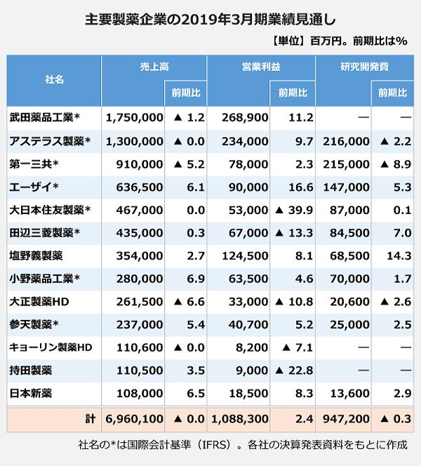 主要製薬企業の2019年3月期業績見通しの表。<武田薬品工業>売上高:1,750,000百万円(前期比マイナス 1.2パーセント)、営業利益:268,900百万円(前期比11.2パーセント)。<アステラス製薬>売上高:1,300,000百万円(前期比マイナス 0.0パーセント)、営業利益:234,000百万円(前期比9.7パーセント)、研究開発費:216,000百万円(前期比マイナス 2.2パーセント)。<第一三共>売上高:910,000百万円(前期比マイナス 5.2パーセント)、営業利益:78,000百万円(前期比2.3パーセント)、研究開発費:215,000百万円(前期比マイナス 8.9パーセント)。<エーザイ>売上高:636,500百万円(前期比6.1パーセント)、営業利益:90,000百万円(前期比16.6パーセント)、研究開発費:147,000百万円(前期比5.3パーセント)。<大日本住友製薬>売上高:467,000百万円(前期比0パーセント)、営業利益:53,000百万円(前期比マイナス 39.9パーセント)、研究開発費:87,000百万円(前期比0.1パーセント)。<田辺三菱製薬>売上高:435,000百万円(前期比0.3パーセント)、営業利益:67,000百万円(前期比マイナス 13.3パーセント)、研究開発費:84,500百万円(前期比7パーセント)。<塩野義製薬>売上高:354,000百万円(前期比2.7パーセント)、営業利益:124,500百万円(前期比8.1パーセント)、研究開発費:68,500百万円(前期比14.3パーセント)。<小野薬品工業>売上高:280,000百万円(前期比6.9パーセント)、営業利益:63,500百万円(前期比4.6パーセント)、研究開発費:70,000百万円(前期比1.7パーセント)。<大正製薬HD>売上高:261,500百万円(前期比マイナス 6.6パーセント)、営業利益:33,000百万円(前期比マイナス 10.8パーセント)、研究開発費:20,600百万円(前期比マイナス 2.6パーセント)。<参天製薬>売上高:237,000百万円(前期比5.4パーセント)、営業利益:40,700百万円(前期比5.2パーセント)、研究開発費:25,000百万円(前期比2.5パーセント)。<キョーリン製薬HD>売上高:110,600百万円(前期比マイナス 0.0パーセント)、営業利益:8,200百万円(前期比マイナス 7.1パーセント)。<持田製薬>売上高:110,500百万円(前期比3.5パーセント)、営業利益:9,000百万円(前期比マイナス 22.8パーセント)。<日本新薬>売上高:108,000百万円(前期比6.5パーセント)、営業利益:18,500百万円(前期比8.3パーセント)、研究開発費:13,600百万円(前期比2.9パーセント)。<13社合計>売上高:6,960,100百万円(前期比マイナス 0.0パーセント)、営業利益:1,088,300百万円(前期比2.4パーセント)、研究開発費:947,200百万円(前期比マイナス 0.3パーセント)。