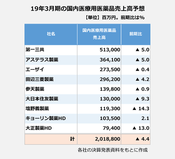19年3月期の国内医療用医薬品売上高予想の表。<第一三共>国内医療用医薬品売上高:513,000百万円(前期比マイナス 5.0パーセント)。<アステラス製薬>国内医療用医薬品売上高:364,100百万円(前期比マイナス 5.0パーセント)。<エーザイ>国内医療用医薬品売上高:273,500百万円(前期比マイナス 0.4パーセント)。<田辺三菱製薬>国内医療用医薬品売上高:296,200百万円(前期比マイナス 4.2パーセント)。<参天製薬>国内医療用医薬品売上高:139,800百万円(前期比マイナス 0.9パーセント)。<大日本住友製薬>国内医療用医薬品売上高:130,000百万円(前期比マイナス 9.3パーセント)。<塩野義製薬>国内医療用医薬品売上高:119,300百万円(前期比マイナス 14.3パーセント)。<キョーリン製薬HD>国内医療用医薬品売上高:103,500百万円(前期比2.1パーセント)。<大正製薬HD>国内医療用医薬品売上高:79,400百万円(前期比マイナス 13.0パーセント)。