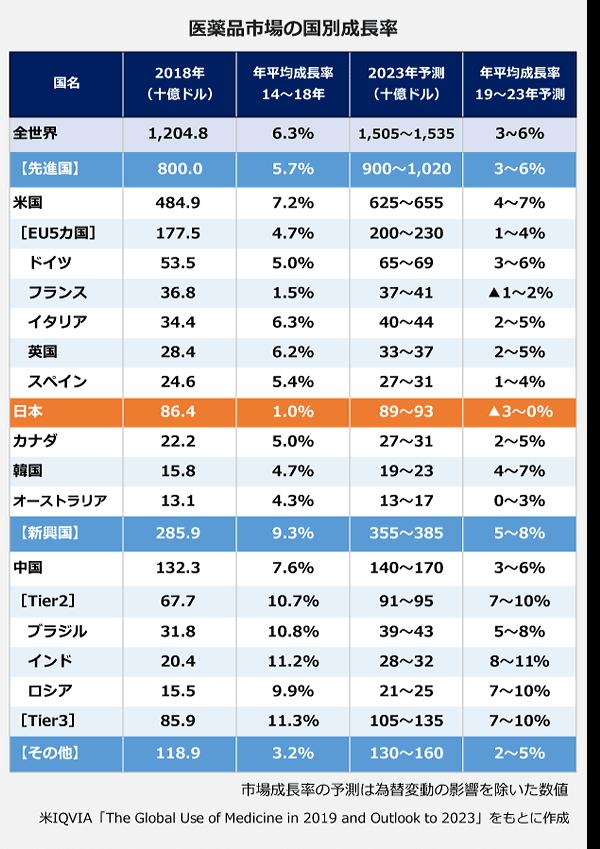 医薬品市場の国別成長率の表。【全世界】2018年:1,204.80十億ドル、年平均成長率(2014年~2018年:)6.30パーセント、2023年予想:1,505~1,535十億ドル、年平均成長率(2019~2023年予測):3~6パーセント。【先進国】2018年:800十億ドル、年平均成長率(2014年~2018年:)5.70パーセント、2023年予想:900~1,020十億ドル、年平均成長率(2019~2023年予測):3~6パーセント。<米国>2018年:484.9十億ドル、年平均成長率(2014年~2018年:)7.20パーセント、2023年予想:625~655十億ドル、年平均成長率(2019~2023年予測):4~7パーセント。【EU5カ国】2018年:177.5十億ドル、年平均成長率(2014年~2018年:)4.70パーセント、2023年予想:200~230十億ドル、年平均成長率(2019~2023年予測):1~4パーセント。<ドイツ>2018年:53.5十億ドル、年平均成長率(2014年~2018年:)5.00パーセント、2023年予想:65~69十億ドル、年平均成長率(2019~2023年予測):3~6パーセント。<フランス>2018年:36.8十億ドル、年平均成長率(2014年~2018年:)1.50パーセント、2023年予想:37~41十億ドル、年平均成長率(2019~2023年予測):マイナス1~2パーセント。<イタリア>2018年:34.4十億ドル、年平均成長率(2014年~2018年:)6.30パーセント、2023年予想:40~44十億ドル、年平均成長率(2019~2023年予測):2~5パーセント。<英国>2018年:28.4十億ドル、年平均成長率(2014年~2018年:)6.20パーセント、2023年予想:33~37十億ドル、年平均成長率(2019~2023年予測):2~5パーセント。<スペイン>2018年:24.6十億ドル、年平均成長率(2014年~2018年:)5.40パーセント、2023年予想:27~31十億ドル、年平均成長率(2019~2023年予測):1~4パーセント。<日本>2018年:86.4十億ドル、年平均成長率(2014年~2018年:)1.00パーセント、2023年予想:89~93十億ドル、年平均成長率(2019~2023年予測):マイナス3~0パーセント。<カナダ>2018年:22.2十億ドル、年平均成長率(2014年~2018年:)5.00パーセント、2023年予想:27~31十億ドル、年平均成長率(2019~2023年予測):2~5パーセント。<韓国>2018年:15.8十億ドル、年平均成長率(2014年~2018年:)4.70パーセント、2023年予想:19~23十億ドル、年平均成長率(2019~2023年予測):4~7パーセント。<オーストラリア>2018年:13.1十億ドル、年平均成長率(2014年~2018年:)4.30パーセント、2023年予想:13~17十億ドル、年平均成長率(2019~2023年予測):0~3パーセント。【新興国】2018年:285.9十億ドル、年平均成長率(2014年~2018年:)9.30パーセント、2023年予想:355~385十億ドル、年平均成長率(2019~2023年予測):5~8パーセント。<中国>2018年:132.3十億ドル、年平均成長率(2014年~2018年:)7.60パーセント、2023年予想:140~170十億ドル、年平均成長率(2019~2023年予測):3~6パーセント。【Tier2】2018年:67.7十億ドル、年平均成長率(2014年~2018年:)10.70パーセント、2023年予想:91~95十億ドル、年平均成長率(2019~2023年予測):7~10パーセント。<ブラジル>2018年:31.8十億ドル、年平均成長率(2014年~2018年:)10.80パーセント、2023年予想:39~43十億ドル、年平均成長率(2019~2023年予測):5~8パーセント。<インド>2018年:20.4十億ドル、年平均成長率(2014年~2018年:)11.20パーセント、2023年予想:28~32十億ドル、年平均成長率(2019~2023年予測):8~11パーセント。<ロシア>2018年:15.5十億ドル、年平均成長率(2014年~2018年:)9.90パーセント、2023年予想:21~25十億ドル、年平均成長率(2019~2023年予測):7~10パーセント。【Tier3】2018年:85.9十億ドル、年平均成長率(2014年~2018年:)11.30パーセント、2023年予想:105~135十億ドル、年平均成長