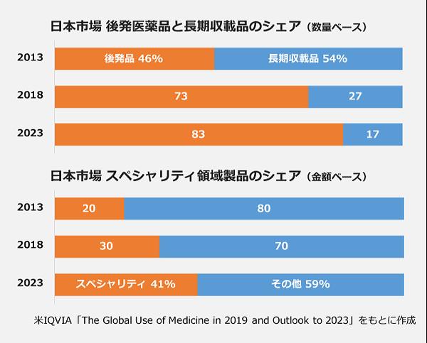 【日本市場】後発ヒント長期収載品のシェア(数量ベース)の100パーセント棒グラフ。【2013年】後発品46パーセント:長期収載品54パーセント。【2018年】後発品73パーセント:長期収載品27パーセント。【2023年】後発品83パーセント:長期収載品17パーセント。【日本市場】スペシャリティ領域製品のシェア(金額ベース)の100パーセント棒グラフ。【2013年】スペシャリティ20パーセント:その他80パーセント。【2018年】スペシャリティ30パーセント:その他70パーセント。【2023年】スペシャリティ41パーセント:その他59パーセント。