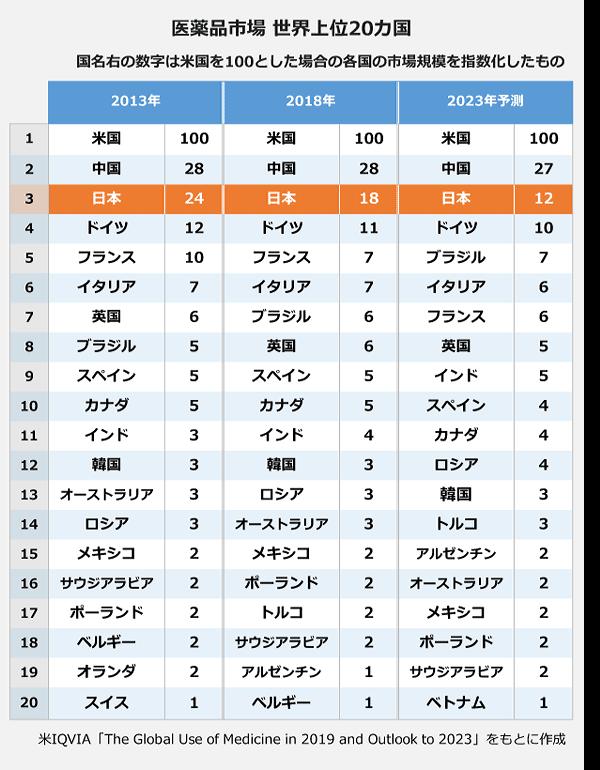 医薬品市場世界上位20カ国の表。【2013年各国の市場規模の数値化】1位、米国:100。2位、中国:28。3位、日本:24。4位、ドイツ:12。5位、フランス:10。6位、イタリア:7。7位、英国:6。8位、ブラジル:5。9位、スペイン:5。10位、カナダ:5。11位、インド:3。12位、韓国:3。13位、オーストラリア:3。14位、ロシア:3。15位、メキシコ:2。16位、サウジアラビア:2。17位、ポーランド:2。18位、ベルギー:2。19位、オランダ:2。20位、スイス:1。【2018年】1位、米国:100。2位、中国:28。3位、日本:18。4位、ドイツ:11。5位、フランス:7。6位、イタリア:7。7位、ブラジル:6。8位、英国:6。9位、スペイン:5。10位、カナダ:5。11位、インド:4。12位、韓国:3。13位、ロシア:3。14位、オーストラリア:3。15位、メキシコ:2。16位、ポーランド:2。17位、トルコ:2。18位、サウジアラビア:2。19位、アルゼンチン:1。20位、ベルギー:1。【2023年予想】1位、米国:100。2位、中国:27。3位、日本:12。4位、ドイツ:10。5位、ブラジル:7。6位、イタリア:6。7位、フランス:6。8位、英国:5。9位、インド:5。10位、スペイン:4。11位、カナダ:4。12位、ロシア:4。13位、韓国:3。14位、トルコ:3。15位、アルゼンチン:2。16位、オーストラリア:2。17位、メキシコ:2。18位、ポーランド:2。19位、サウジアラビア:2。20位、ベトナム:1。