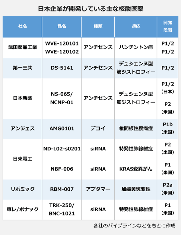 日本企業が開発している主な核酸医薬の表。<武田薬品工業>品名:WVE-120101・WVE-120102、種類:アンチセンス、適応:ハンチントン病、開発段階:P1/2。<第一三共>品名:DS-5141、種類:アンチセンス、適応:デュシエンヌ型筋ジストロフィー、開発段階:P1/2。<日本新薬>品名:NS-065/NCNP-01、種類:アンチセンス、適応:デュシエンヌ型筋ジストロフィー、開発段階:P1/2(日本)・P2(米国)。<アンジェス>品名:AMG0101、種類:デコイ、適応:椎間板性腰痛症、開発段階:P1b(米国)。<日東電工>品名:ND-L02-s0201、種類:siRNA、適応:特発性肺腺維症、開発段階:P2(米国)。品名:NBF-006、種類:siRNA、適応:KRAS変異がん、開発段階:P1(米国)。<リボミック>品名:RBM-007、種類:アプタマー、適応:加齢黄斑変性、開発段階:P2a(米国)。<東レ/ボナック>品名:TRK-250/BNC-1021、種類:siRNA、適応:特発性肺腺維症、開発段階:P1(米国)。