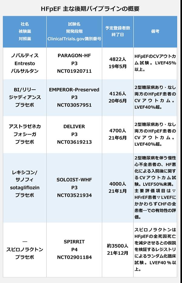 HFpEFの後期パイプラインの概要。社名:ノバルティス、被験薬:Entresto、対照薬:バルサルタン、試験名:PARAGON-HF、開発段階:P3、ClinicalTrials.gov識別番号:NCT01920711、予定登録者数:4822人、終了日:2019年5月、備考:HFpEFのCVアウトカム試験、LVEF45パーセント以上。社名:BI/リリー、被験薬:ジャディアンス、対照薬:プラセボ、試験名:EMPEROR-Preserved、開発段階:P3、ClinicalTrials.gov識別番号:NCT03057951、予定登録者数:4126人、終了日:2020年6月、備考:2型糖尿病あり・なし両方のHFpEF患者のアウトカム、LVEF40パーセント超。社名:アストラゼネカ、被験薬:フォシーガ、対照薬:プラセボ、試験名:DELIVER、開発段階:P3、ClinicalTrials.gov識別番号:NCT03619213、予定登録者数:4700人、終了日:2021年6月、備考:2型糖尿病あり・なし両方のHFpEF患者のアウトカム、LVEF40パーセント超。社名:レキシコン/サノフィ、被験薬:sotagliflozin、対照薬:プラセボ、試験名:SOLOIST-WHF、開発段階:P3、ClinicalTrials.gov識別番号:NCT03521934、予定登録者数:4000人、終了日:2021年1月、備考:2型糖尿病を伴う慢性心不全患者のHF悪化による入院後に関するCVアウトカム、LVEF50パーセント未満、主要評価項目は▽HFrEF患者▽LVEFにかかわらずCHFの全患者での有効性の評価。社名:-、被験薬:スピロノラクトン、対照薬:プラセボ、試験名:SPIRRIT、開発段階:P4、ClinicalTrials.gov識別番号:NCT02901184、予定登録者数:約3500人、終了日:2021年12月、備考:スピロノラクトンはHFpEFの全死因死亡を減少させるとの仮説を検証するレジストリによるランダム化臨床試験、LVEF40パーセント以上。