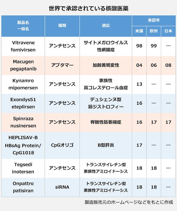 世界で承認されている核酸医薬の表。Vitravene(fomivirsen)種類:アンチセンス、適応:サイトメガロウイルス性網膜症、承認年:米国98年・欧州99年。Macugen(pegaptanib)種類:アプタマー、適応:加齢黄斑変性、承認年:米国04年・欧州06年・日本08年。Kynamro(mipomersen)種類:アンチセンス、適応:家族性高コレステロール血症、承認年:米国13年。Exondys51(eteplirsen)種類:アンチセンス、適応:デュシエンヌ型筋ジストロフィー、承認年:米国16年。Spinraza(Nusinersen)種類:アンチセンス、適応:脊髄性筋萎縮症、承認年:米国16年・欧州17年・日本17年。HELPLISAV-B(HBsAg Protein/CpG1018)種類:CpGオリゴ、適応:B型肝炎、承認年:米国17年。Tegsedi(inotersen)種類:アンチセンス、適応:トランスサイレチン型家族性アミロイドーシス、承認年:米国18年・欧州18年。Onpattro(patisiran)種類:siRNA、適応:トランスサイレチン型家族性アミロイドーシス、承認年:米国18年・欧州18年。