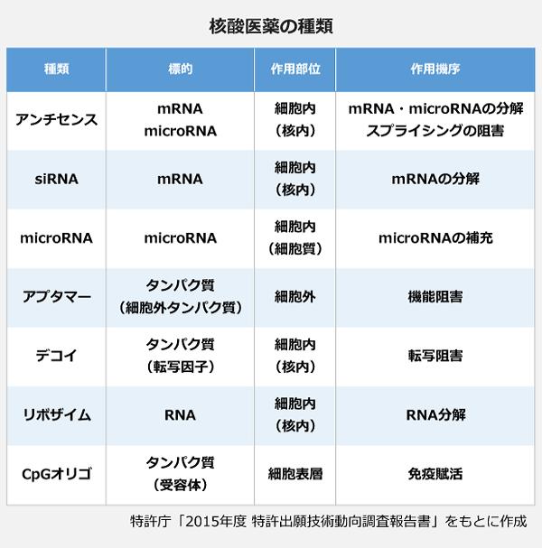 核酸医薬の種類の表。<アンチセンス>標的:mRNA・microRNA、作用部位:細胞内(核内)、作用機序:mRNA・microRNAの分解スプライシングの阻害。<siRNA>標的:mRNA、作用部位:細胞内(核内)、作用機序:mRNAの分解。<microRNA>標的:microRNA、作用部位:細胞内(細胞質)、作用機序:microRNAの補充。<アプタマー>標的:タンパク質(細胞外タンパク質)、作用部位:細胞外、作用機序:機能阻害。<デコイ>標的:タンパク質(転写因子)、作用部位:細胞内(核内)、作用機序:転写阻害。<リボザイム>標的:RNA、作用部位:細胞内(核内)、作用機序:RNA分解。<CpGオリゴ>標的:タンパク質(受容体)、作用部位:細胞表皮、作用機序:免疫賦活。