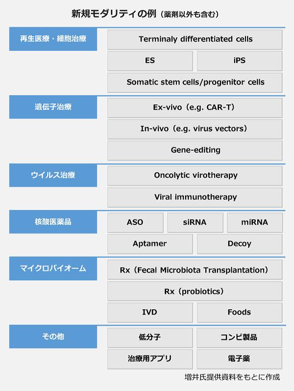 新規モダリティの例(薬剤以外も含む)の表。【再生医療・細胞治療】Terminaly Differentiated Cells、ES、iPS、Somatic Stem cells/Progenitor cells。【遺伝子治療】Ex-vivo(e.g.CAR-T)、In-vivo(e.g.virus vectors)、Gene-editing。【ウイルス治療】Oncolytic virotherapy、Viral immunotherapy。【核酸医薬品】ASO、siRNA、miRNA、Aptamer、Decoy。【マイクロバイオーム】Rx(Fecal Microbiota transplantation)、Rx(probiotics)、IVD、Foods。【その他】低分子、コンビ製品、治療用アプリ、電子薬。