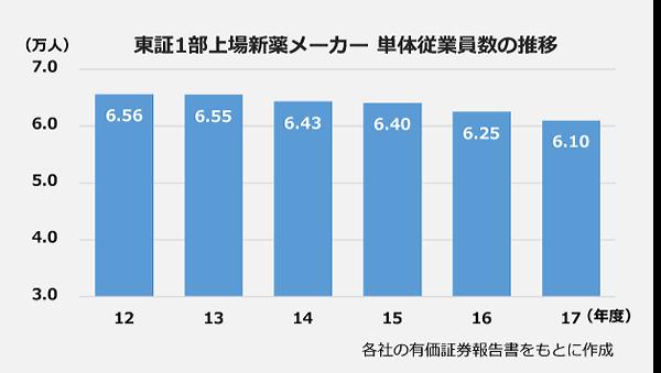 東証1部上場新薬メーカー 単体従業員数の推移の棒グラフ。12年度:6.56万人、13年度:6.55万人、14年度:6.43万人、15年度:6.4万人、16年度:6.25万人、17年度:6.1万人。