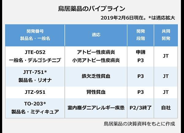 鳥居薬品のパイプラインの表。<JTE-052(デルゴシチニブ)>適応:アトピー性皮膚炎(申請)・小児アトピー性皮膚炎(P3)、共同開発:JT。<JTT-751(リオナ)>適応:鉄欠乏性貧血(P3)共同開発:JT。<JTZ-951>適応:腎性貧血共同開発:JT。<TO-203(ミティキュア)>適応:室内塵ダニアレルギー疾患(P2/3終了)共同開発:自社。