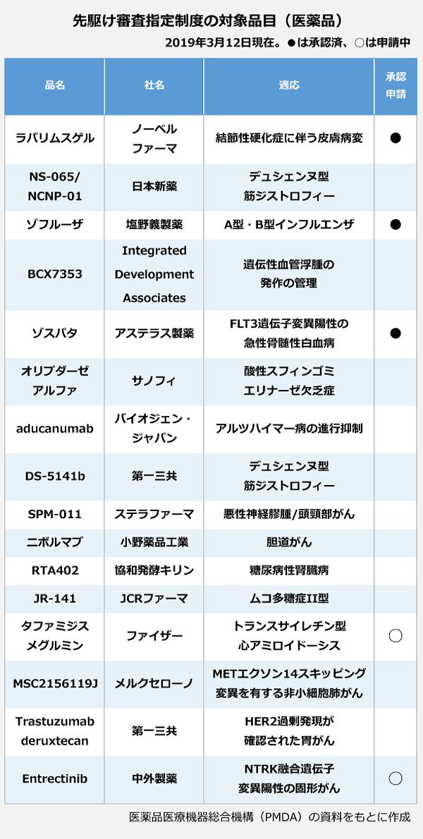 先駆け審査指定制度の対象品目(医薬品)の表。品名:ラパリムスゲル、社名:ノーベルファーマ、適応:結節性硬化症に伴う皮膚病変、承認済み。品名:NS-065/NCNP-01、社名:日本新薬、適応:デュシェンヌ型筋ジストロフィー。品名:ゾフルーザ、社名:塩野義製薬、適応:A型・B型インフルエンザ、承認済み。品名:BCX7353、社名:Integrated・Development・Associates、適応:遺伝性血管浮腫の発作の管理。品名:ゾスパタ、社名:アステラス製薬、適応:FLT3遺伝子変異陽性の急性骨髄性白血病。、承認済み。品名:オリプダーゼアルファ、社名:サノフィ、適応:酸性スフィンゴミエリナーゼ欠乏症。品名:aducanumab、社名:バイオジェン・ジャパン、適応:アルツハイマー病の進行抑制。品名:DS-5141b、社名:第一三共、適応:デュシェンヌ型筋ジストロフィー。品名:SPM-011、社名:ステラファーマ、適応:悪性神経膠腫/頭頸部がん。品名:ニボルマブ、社名:小野薬品工業、適応:胆道がん。品名:RTA402、社名:協和発酵キリン、適応:糖尿病性腎臓病。品名:JR-141、社名:JCRファーマ、適応:ムコ多糖症II型。品名:タファミジスメグルミン、社名:ファイザー、適応:トランスサイレチン型心アミロイドーシス、申請中。品名:MSC2156119J、社名:メルクセローノ、適応:METエクソン14スキッピング変異を有する非小細胞肺がん。品名:Trastuzumab deruxtecan、社名:第一三共、適応:HER2過剰発現が確認された胃がん。品名:Entrectinib、社名:中外製薬、適応:NTRK融合遺伝子変異陽性の固形がん、申請中。