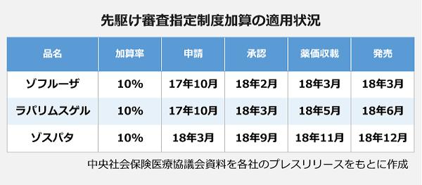 先駆け審査指定制度加算の適応状況の表。【先駆け審査指定制度加算の適応状況】品名:ゾフルーザ、加算率:10パーセント、申請:17年10月、承認:18年2月、薬価収載:18年3月、発売:18年3月。品名:ラパリムスゲル、加算率:10パーセント、申請:17年10月、承認:18年3月、薬価収載:18年5月、発売:18年6月。品名:ゾスパタ、加算率:10パーセント、申請:18年3月、承認:18年9月、薬価収載:18年11月、発売:18年12月。
