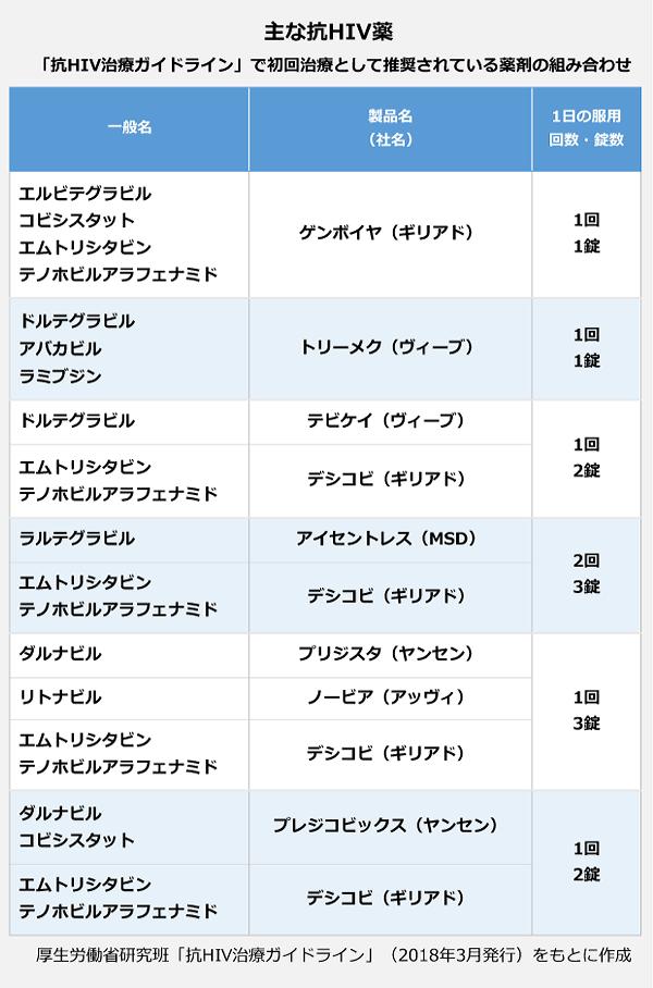 主な抗HIV薬 「抗HIV治療ガイドライン」で初回治療として推奨されている薬剤の組み合わせの表。<一般名>エルビテグラビル/コビシスタット/エムトリシタビン/テノホビルアラフェナミド、<製品名>ゲンボイヤ(ギリアド)、<一日の服用>>1回/1錠。<一般名>ドルテグラビル/アパカビル/ラミブジン、<製品名>トリーメク(ヴィーブ)、<一日の服用>1回/1錠。【<一般名>ドルテグラビル、<製品名>テビケイ(ヴィーブ)、<一般名>エムトリシタビン/テノボビルアラフェナミド(ギリアド)、<製品名>デシコビ、<一日の服用>1回2錠。】【<一般名>ラルテグラビル、<製品名>アイセントレス、<一般名>エムトリシタビン/テノボビルアラフェナミド(ギリアド)、<製品名>デシコビ、<一日の服用>2回3錠。】【<一般名>ダルナビル、<製品名>ブリジスタ(ヤンセン)<一般名>リトナビル、<製品名>ノービア(アッヴィ)、<一般名>エムトリシタビン/テノボビルアラフェナミド(ギリアド)、<製品名>デシコビ、<一日の服用>1回3錠。】【<一般名>ダルナビル/コビシスタット、<製品名>プレジコビックス(ヤンセン)、<一般名>エムトリシタビン/テノボビルアラフェナミド(ギリアド)、<製品名>デシコビ、<一日の服用>1回2錠。】