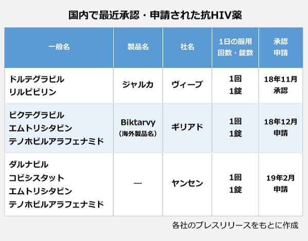 国内で最近承認・申請された抗HIV薬の表。<一般名>ドルテグラビル/リルピビリン、<製品名>ジャルカ、<社名>ヴィーブ、<一日の服用>1回1錠、18年11月承認。<一般名>ビクテグラビル/エムトリシタビン/テノホビルアラフェナミド、<製品名>Biktarvy(海外製品名)、<社名>ギリアド、<一日の服用>1回1錠、18年12月申請。<一般名>ダルナビル/コビシスタット/エムトリシタビン/テノホビルアラフェナミド、<社名>ヤンセン、<一日の服用>1回1錠、19年2月申請。