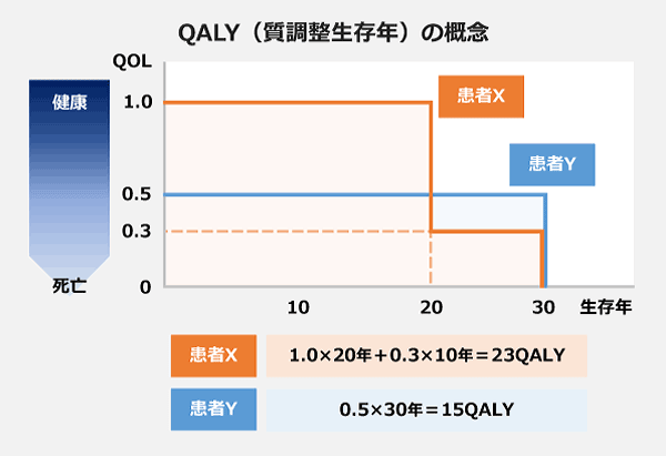 QALY(質調整生存年)の概念の図。