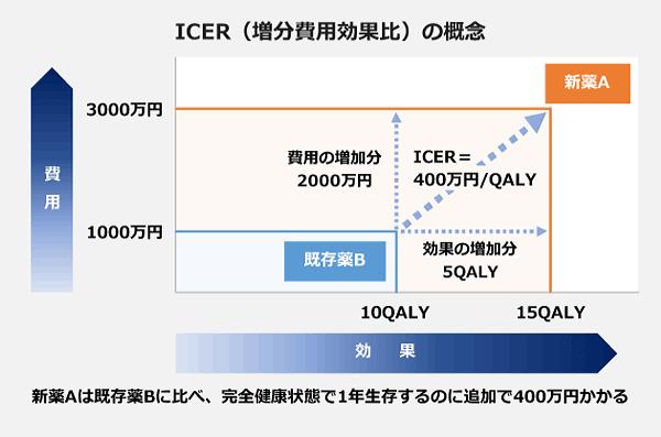 ICER(増分費用効果比)の概念の図。