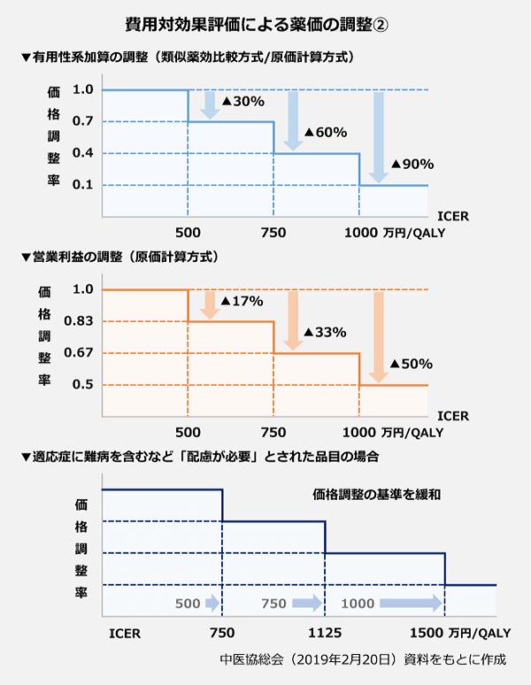 費用対効果評価による価格調整1。▼価格調整の対象範囲(1)類似薬効比較方式で薬価算定された医薬品。・有効性系加算(画期性加算、有用性加算)部分のみ調整。(2)原価計算方式で薬価算定された医薬品。○原価の開示度が50パーセント未満の品目・営業利益と有効性系加算部分を調整(加算のない品目は営業利益を調整)。○原価開示度が50パーセント以上の品目・有効性系加算部分のみを調整。