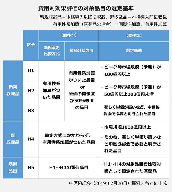 費用対効果評価の対象品目の選定基準の表。