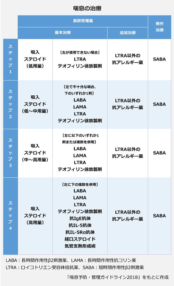 喘息の治療の表。【ステップ1】<長期管理薬>基本治療:吸入ステロイド(低用量)/(使用できない場合)LTRA・テオフィリン徐放製剤、追加治療:LTRA以外の抗アレルギー薬、<発作治療>SABA。【ステップ2】<長期管理薬>基本治療:吸入ステロイド(低~中用量)/(使用できない場合、どれか一つ)LABA・LAMA・LTRA・テオフィリン徐放製剤、追加治療:LTRA以外の抗アレルギー薬、<発作治療>SABA。【ステップ3】<長期管理薬>基本治療:吸入ステロイド(中~高用量)といずれか一つまたは複数を併用、LABA・LAMA・LTRA・テオフィリン徐放製剤、追加治療:LTRA以外の抗アレルギー薬、<発作治療>SABA。【ステップ4】<長期管理薬>基本治療:吸入ステロイド(高用量)と複数を併用、LABA・LAMA・LTRA・テオフィリン徐放製剤・抗IgE抗体・抗IL-5抗体・抗IL-5Rα抗体・経口ステロイド・気管支熱形成術、追加治療:LTRA以外の抗アレルギー薬、<発作治療>SABA。