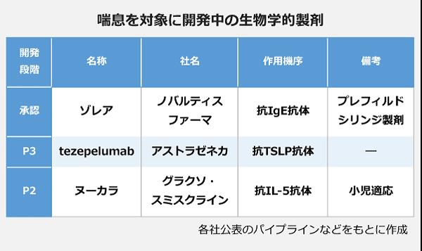 喘息を対象に開発中の生物学的製剤の表。