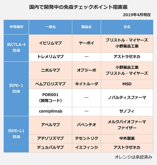 免疫チェックポイント阻害薬2-6