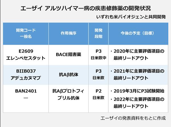 エーザイ アルツハイマー病の疾患修飾薬の開発状況。開発コード・一般名:E2609・エレンベセスタット、作用機序:BACE阻害薬、開発段階:P3/日米欧中、今後の予定(目標):2020年に主要評価項目の最終リードアウト。開発コード・一般名:BIIB037・アデュカニマブ、作用機序:抗Aβ抗体、開発段階:P3/日米欧、今後の予定(目標):2021年に主要評価項目の最終リードアウト。開発コード・一般名:BAN2401、作用機序:抗Aβプロトフィブリル抗体、開発段階:P2/日米欧、今後の予定(目標):2019年3月にP3試験開始・2022年に主要評価項目の最終リードアウト。