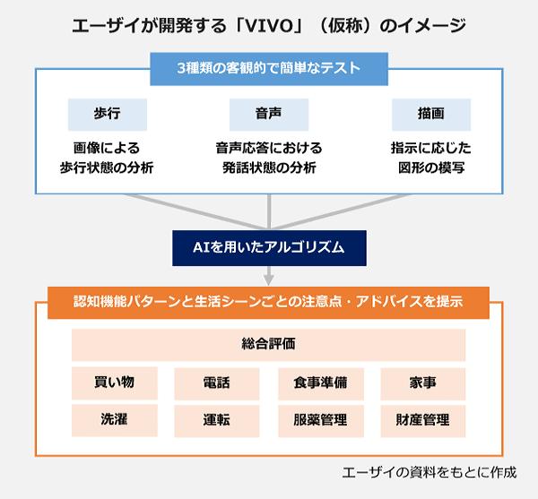 エーザイが開発する「VIVO」(仮称)のイメージの図。【3種類の客観的で簡単なテスト】歩行(画像による歩行状態の分析)、音声(音声応答における発話状態の分析)、描画(指示に応じた固形の模写)。→【AIを用いたアルゴリズム】→【認知機能パターンと生活シーンごとの注意点・アドバイスを提示】