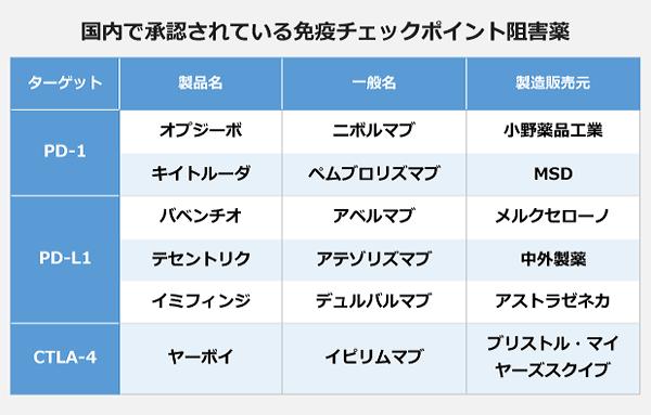 国内で承認されている免疫チェックポイント阻害薬の表。【ターゲット:PD-1】<オプジーボ(ニボルマブ)、小野薬品工業>、<キイトルーダ(ペムブロリズマブ)、MSD>。【ターゲット:PD-L1】<バベンチオ(アベルマブ)、メルクセローノ>、<テセントリク(アテゾリズマブ)、中外製薬>、<イミフィンジ(デュルバルマブ)、アストラゼネカ>。【ターゲット:CTLA-4】<ヤーボイ(イピリムマブ)、ブリストル・マイヤーズスクイブ>。