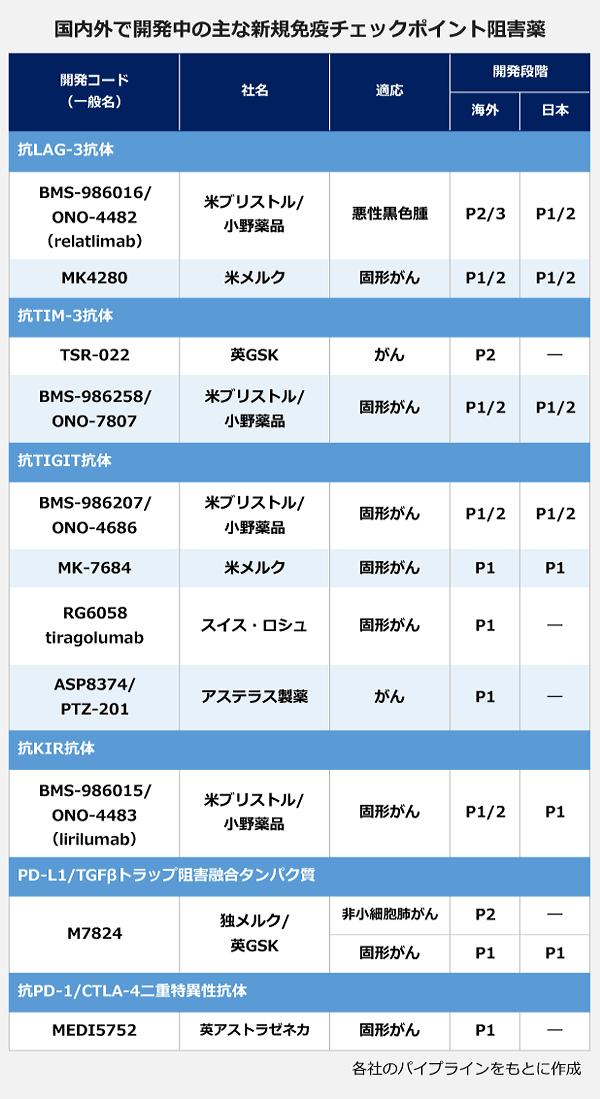 国内外で開発中の主な新規免疫チェックポイント阻害薬の表。【抗LAG-3抗体】開発コード:BMS-986016/ONO-4482(relatlimab)、社名:米ブリストル/小野薬品、適応:悪性黒色腫、開発段階:海外P2/3・日本P1/2。開発コード:MK4280、社名:米メルク、適応:固形がん、開発段階:海外P1/2・日本P1/2。【抗TIM-3抗体】開発コード:TSR-022、社名:英GSK、適応:がん、開発段階:海外P2。開発コード:BMS-986258/ONO-7807、社名:米ブリストル/小野薬品、適応:固形がん、開発段階:海外P1/2・日本P1/2。【抗TIGIT】開発コード:BMS-986207/ONO-4686、社名:米ブリストル/小野薬品、適応:固形がん、開発段階:海外P1/2・日本P1/2。開発コード:MK-7684、社名:米メルク、適応:固形がん、開発段階:海外P1・日本P1。開発コード:RG6058tiragolumab、社名:スイス・ロシュ、適応:固形がん、開発段階:海外P1。開発コード:ASP8374/PTZ-201、社名:アステラス製薬、適応:がん、開発段階:海外P1。【抗KIR抗体】開発コード:BMS-986015/ONO-4483(lirilumab)、社名:米ブリストル/小野薬品、適応:固形がん、開発段階:海外P1。【PD-L1/TGFβトラップ阻害結合タンパク質】開発コード:M7824、社名:独メルク/英GSK、適応:小細胞肺がん、開発段階:海外P2。開発コード:M7824、社名:独メルク/英GSK、適応:固形がん、開発段階:海外P1・日本P1。【抗PD-1/CTLA-4二重特異性抗体】開発コード:MEDI5752、社名:英アストラゼネカ、適応:固形がん、開発段階:海外P1。
