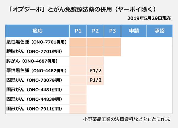 抗PD-1抗体オプジーボとほかのがん免疫療法薬の併用療法の開発状況