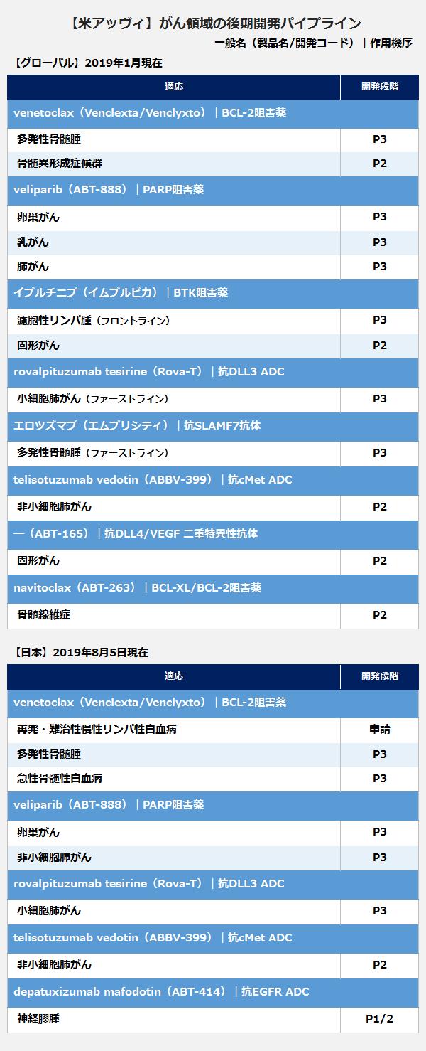 【米アッヴィ】がん領域の後期開発パイプライン