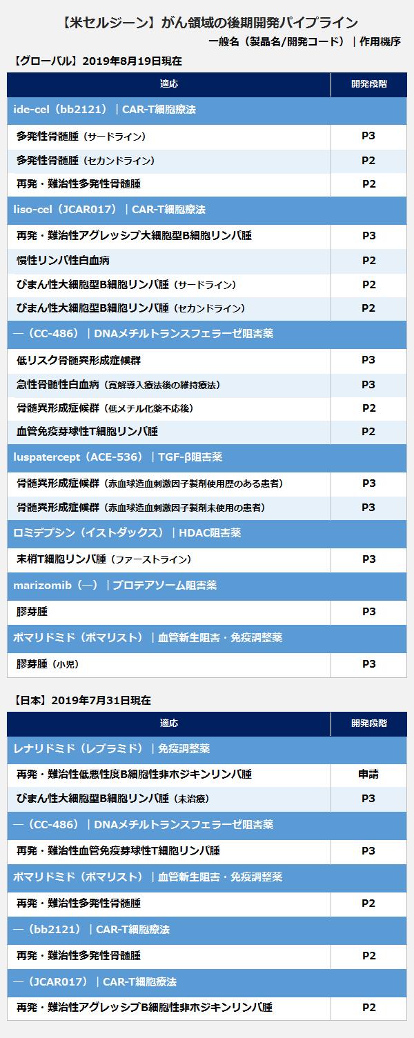 【米セルジーン】がん領域の後期開発パイプライン