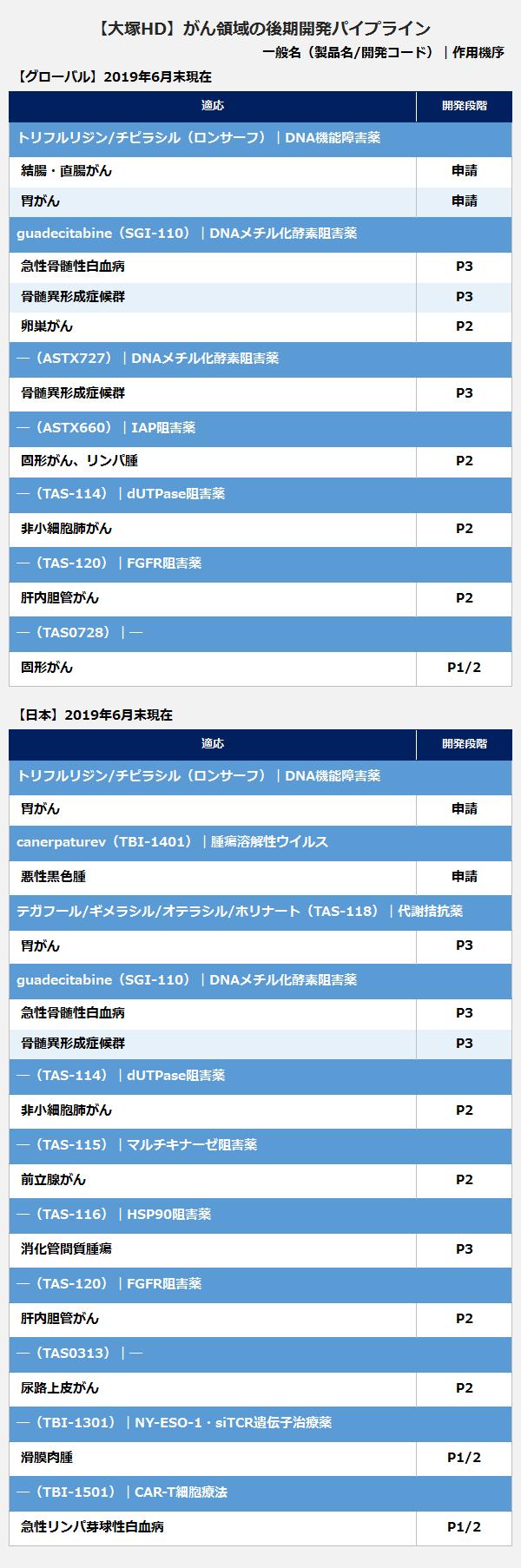 【大塚ホールディングス】がん領域の後期開発パイプライン