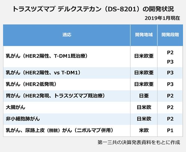 トラスツズマブ デルクステカン(DS-8201)の開発状況の表。適応:乳がん(HER2陽性、T-DM1既治療)、開発地域:日米欧亜、開発段階:P2。適応:乳がん(HER2陽性、vs T-DM1)、開発地域:日米欧亜、開発段階:P3。適応:乳がん(HER2低発現)、開発地域:日米欧亜、開発段階:P3。適応:胃がん(HER2発現、トラスツズマブ既治療)、開発地域:日亜、開発段階:P2。適応:大腸がん、開発地域:日米欧、開発段階:P2。適応:小細胞肺がん、開発地域:日米欧、開発段階:P2。適応:乳がん、尿路上皮(膀胱)がん(ニボルマブ併用)、開発地域:米欧、開発段階:P1。