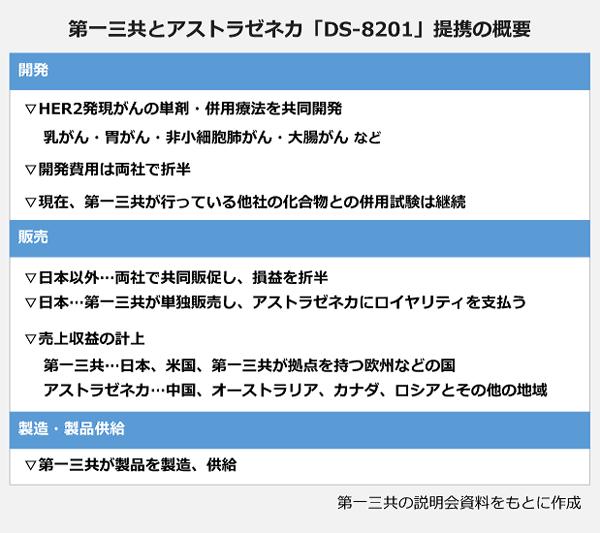 第一三共とアストラゼネカ「DS-8201」提携の概要の表。【開発】▽HER2発現がんの単剤・併用療法を共同開発(乳がん・胃がん・非小細胞がん・大腸がんなど)▽開発費用は両社で折半▽現在、第一三共が行っている他社の化合物との併用試験は継続。【販売】▽日本以外…両社で共同販促し、損益を折半▽日本…第一三共が単独販売し、アストラゼネカにロイヤリティを支払う▽売上収益の計上・第一三共…日本、米国、第一三共が拠点を持つ欧州などの国・アストラゼネカ…中国、オーストラリア、カナダ、ロシアとその他の地域。【製造・製品供給】▽第一三共が製品を製造、供給。