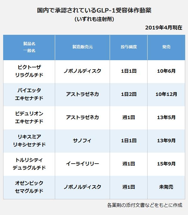 国内で承認されているGLP-1受容体作動約の表。ビクトーザ(リラグルチド)、製造販売元:ノボノルディクス、投与頻度:1日1回、販売:10年6月。バイエッタ(エキセナチド)、製造販売元:アストラゼネカ、投与頻度:1日2回、販売:10年12月。ビデュリオン(エキセナチド)、製造販売元:アストラゼネカ、投与頻度:週1回、販売:13年5月。リキスミア(リツキシセナチド)、製造販売元:サノフィ、投与頻度:1日1回、販売:13年9月。トルリシティ(デュラグルチド)、製造販売元:イーライリリー、投与頻度:週1回、販売:15年9月。オゼンピック(セマグルチド)、製造販売元:ノボノルディクス、投与頻度:週1回、販売:未発売。