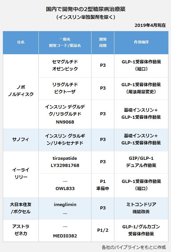 国内で開発中の2型糖尿病治療薬の表。【ノボノルディスク】<セマグルチド(オゼンピック)>開発段階:P3、作用機序:GLP-1受容体作動薬(経口)。<リラグルチド(ビクトーザ)>開発段階:P3、作用機序:GLP-1受容体作動薬(用法用量変更)。<インスリン デグルデク/リラクルチド(NN9068)>開発段階:P3、作用機序:基礎インスリン+GLP-1受容体作動薬。【サノフィ】<インスリン グラルギン/リキシセナチド>開発段階:P3、作用機序:基礎インスリン+GLP-1受容体作動薬。【イーライリリー】<tirzepatide(LY32981768)>開発段階:P3、作用機序:GIP/GLP-1受容体作動薬。<OWL833>開発段階:P1準備中、作用機序:GLP-1受容体作動薬(経口)。【大日本住友/ポクセル】<imeglimin>開発段階:P3、作用機序:ミトコンドリア機能改善。【アストラゼネカ】<MEDI0382>開発段階:P1/2、作用機序:GLP-1/グルカゴン受容体作動薬。