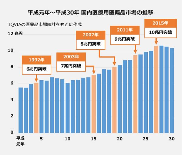 平成元年から平成30年 国内医療用医薬品市場の推移の棒グラフ。