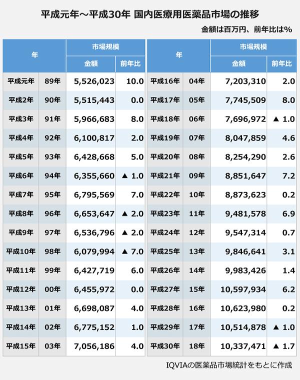 平成元年から平成30年 国内医療用医薬品市場の推移の表。【市場規模】平成元年(1989年):5,526,023百万円、前年比:10パーセント。平成2年1990年):5,515,443百万円、前年比:0パーセント。平成3年1991年):5,966,683百万円、前年比:8パーセント。平成4年1992年):6,100,817百万円、前年比:2パーセント。平成5年1993年):6,428,668百万円、前年比:5パーセント。平成6年1994年):6,355,660百万円、前年比:マイナス1パーセント。平成7年1995年):6,795,569百万円、前年比:7パーセント。平成8年1996年):6,653,647百万円、前年比:マイナス2パーセント。平成9年1997年):6,536,796百万円、前年比:マイナス2パーセント。平成10年1998年):6,079,994百万円、前年比:マイナス7パーセント。平成11年1999年):6,427,719百万円、前年比:6パーセント。平成12年2000年):6,455,972百万円、前年比:0パーセント。平成13年2001年):6,698,087百万円、前年比:4パーセント。平成14年2002年):6,775,152百万円、前年比:1パーセント。平成15年2003年):7,056,186百万円、前年比:4パーセント。平成16年2004年):7,203,310百万円、前年比:2パーセント。平成17年2005年):7,745,509百万円、前年比:8パーセント。平成18年2006年):7,696,972百万円、前年比:マイナス1パーセント。平成19年2007年):8,047,859百万円、前年比:4.6パーセント。平成20年2008年):8,254,290百万円、前年比:2.6パーセント。平成21年2009年):8,851,647百万円、前年比:7.2パーセント。平成22年2010年):8,873,623百万円、前年比:0.2パーセント。平成23年2011年):9,481,578百万円、前年比:6.9パーセント。平成24年2012年):9,547,314百万円、前年比:0.7パーセント。平成25年2013年):9,846,641百万円、前年比:3.1パーセント。平成26年2014年):9,983,426百万円、前年比:0.4パーセント。平成27年2015年):10,597,934百万円、前年比:6.2パーセント。平成28年2016年):10,623,980百万円、前年比:0.2パーセント。平成29年2017年):10,514,878百万円、前年比:マイナス1パーセント。平成30年2018年):10,337,471百万円、前年比:マイナス1.7パーセント。
