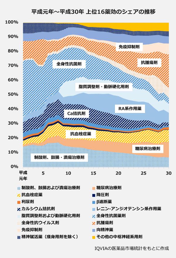 平成元年から平成30年 上位16薬効のシェアの推移図。