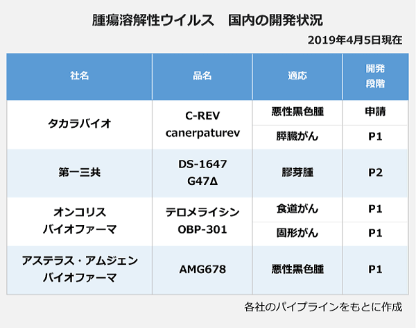 腫瘍溶解性ウイルス国内の開発状況の表。【タカラバイオ】品名:C-REV(cenerpaturev)、適応:悪性黒色腫<申請>、すい臓がん<P1>。【第一三共】品名:DS-1647(G47Δ)、適応:膠芽腫<P2>。【オンコリスバイオファーマ】品名:テロメライシン(OBP-301)、適応:食道がん<P1>、適応:固形がん<P2>。【アステラス・アムジェンバイオファーマ】品名:AMG678、適応:悪性黒色腫<P1>。