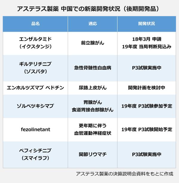アステラス製薬 中国での新薬開発状況(後期開発品)。品名:エンザルタミド(イクスタンジ)・適応:前立腺がん・開発状況:18年3月 申請、19年度 当局判断見込み。品名:ギルテリチニブ(ゾスパタ)・適応:急性骨髄性白血病・開発状況:P3試験実施中。品名:エンホルツズマブ ベドチン・適応:尿路上皮がん・開発状況:開発計画を検討中。品名:ゾルベツキシマブ・適応:胃腺がん・食道胃接合部腺がん・開発状況:19年度 P3試験参加予定。品名:fezolinetant・適応:更年期に伴う血管運動神経症状・開発状況:19年度 P3試験開始予定。品名:ペフィシチニブ(スマイラフ)・適応:関節リウマチ・開発状況:P3試験実施中