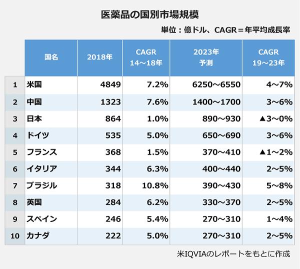 医薬品の国別市場規模。米国:2018年・4849億ドル・CAGR14~18年7.20パーセント・2023年予測6250~6550億ドル・CAGR19~23年4~7パーセント。中国:2018年・1323億ドル・CAGR14~18年7.60パーセント・2023年予測1400~1700億ドル・CAGR19~23年3~6パーセント。日本:2018年・864億ドル・CAGR14~18年1.00パーセント・2023年予測890~930億ドル・CAGR19~23年マイナス3~0パーセント。ドイツ:2018年・535億ドル・CAGR14~18年5.00パーセント・2023年予測650~690億ドル・CAGR19~23年3~6パーセント。フランス:2018年・368億ドル・CAGR14~18年1.50パーセント・2023年予測370~410億ドル・CAGR19~23年マイナス1~2パーセント。イタリア:2018年・344億ドル・CAGR14~18年6.30パーセント・2023年予測400~440億ドル・CAGR19~23年2~5パーセント。ブラジル:2018年・318億ドル・CAGR14~18年10.80パーセント・2023年予測390~430億ドル・CAGR19~23年5~8パーセント。英国:2018年・284億ドル・CAGR14~18年6.20パーセント・2023年予測330~370億ドル・CAGR19~23年2~5パーセント。スペイン:2018年・246億ドル・CAGR14~18年5.40パーセント・2023年予測270~310億ドル・CAGR19~23年1~4パーセント。カナダ:2018年・222億ドル・CAGR14~18年5.00パーセント・2023年予測270~310億ドル・CAGR19~23年2~5パーセント。