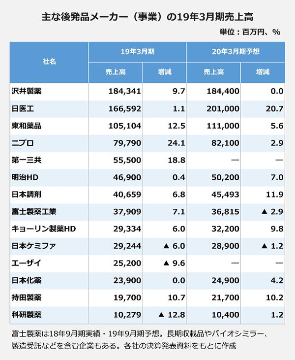 主な後発品メーカー(事業)の19年3月期売上高の表。【沢井製薬】2019年3月期:184,341百万円、9.7パーセント増、2020年3月期予想:184,400百万円。【日医工】2019年4月期:166,592百万円、1.1パーセント増、2020年4月期予想:201,000百万円、20.7パーセント増。【東和薬品】2019年5月期:105,104百万円、12.5パーセント増、2020年5月期予想:111,000百万円、5.6パーセント増。【ニプロ】2019年6月期:79,790百万円、24.1パーセント増、2020年6月期予想:82,100百万円、2.9パーセント増。【第一三共】2019年7月期:55,500百万円、18.8パーセント増。【明治HD】2019年8月期:46,900百万円、0.4パーセント増、2020年8月期予想:50,200百万円、7パーセント増。【日本調剤】2019年9月期:40,659百万円、6.8パーセント増、2020年9月期予想:45,493百万円、11.9パーセント増。【富士製薬工業】2019年10月期:37,909百万円、7.1パーセント増、2020年10月期予想:36,815百万円、マイナス 2.9パーセント減。【キョーリン製薬HD】2019年11月期:29,334百万円、6パーセント増、2020年11月期予想:32,200百万円、9.8パーセント増。【日本ケミファ】2019年12月期:29,244百万円、マイナス 6.0パーセント減、2020年12月期予想:28,900百万円、マイナス 1.2パーセント減。【エーザイ】2019年13月期:25,200百万円、マイナス 9.6パーセント減。【日本化薬】2019年14月期:23,900百万円、0パーセント増、2020年14月期予想:24,900百万円、4.2パーセント増。【持田製薬】2019年15月期:19,700百万円、10.7パーセント増、2020年15月期予想:21,700百万円、10.2パーセント増。【科研製薬】2019年16月期:10,279百万円、マイナス 12.8パーセント減、2020年16月期予想:10,400百万円、1.2パーセント増。
