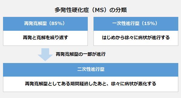 多発性硬化症(MS)の分類の表。<再発寛解型(85%)再発と寛解を繰り返す>、<一次性進行型(15%)はじめから徐々に病状が進行する>、<二次性進行型:再発寛解型としてある期間経過したあと、徐々に病状が悪化する>。