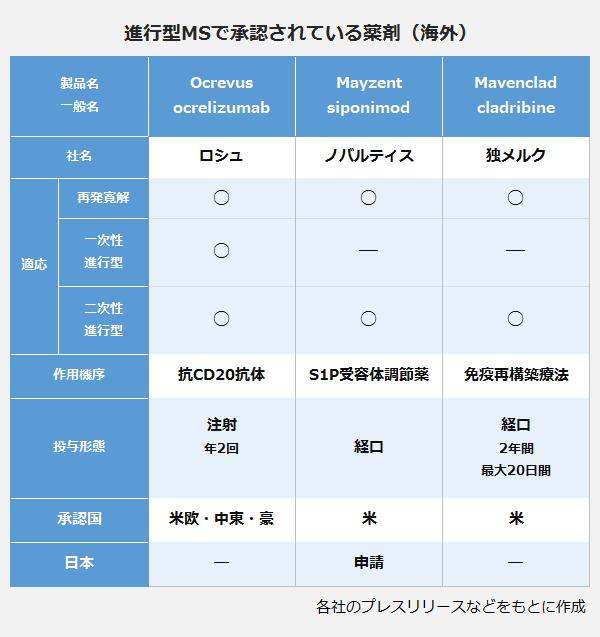 進行型MSで承認されている薬剤(海外)の表。<Ocrevus(ocrelizumab)ロシュ、作用機序:抗CD20抗体、投与形態:注射年2回、承認国:米欧・中東・豪>、<Mayzent(siponimod)ノバルティス、作用機序:S1P受容体調節薬、投与形態:経口、承認国:米、日本申請中>、<Mavenclad(cladribine)独メルク、作用機序:免疫再構築療法、投与形態:経口2年間最大20日間、承認国:米>。