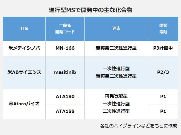進行型MSで開発中の主な化合物の表。社名:米メディシノバ、一般名・開発コード:MN-166、適応:無再発二次性進行型、開発段階:P3計画中。社名:米ABサイエンス、一般名・開発コード:masitinib、適応:一次性進行型・無再発二次性進行型、開発段階:P2/3。社名:米Ataraバイオ、一般名・開発コード:ATA190、適応:再発寛解型・一次性進行型・二次性進行型、開発段階:P1、一般名・開発コード:ATA188、適応:再発寛解型・一次性進行型・二次性進行型、開発段階:P1。